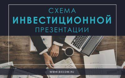 Схема инвестиционной презентации
